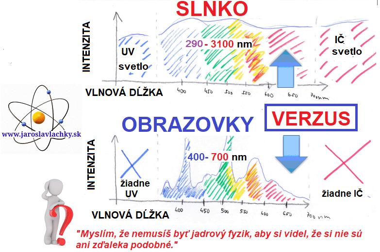 Jaroslav lachký, mitochondriak, Obrazovky vs slnko